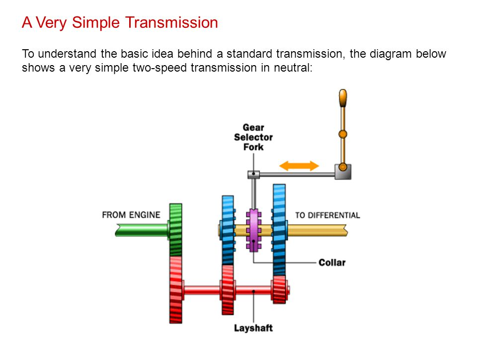 A Very Simple Transmission To understand the basic idea behind a standard transmission, the diagram below shows a very simple two-speed transmission i