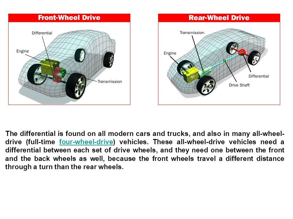 The differential is found on all modern cars and trucks, and also in many all-wheel- drive (full-time four-wheel-drive) vehicles. These all-wheel-driv