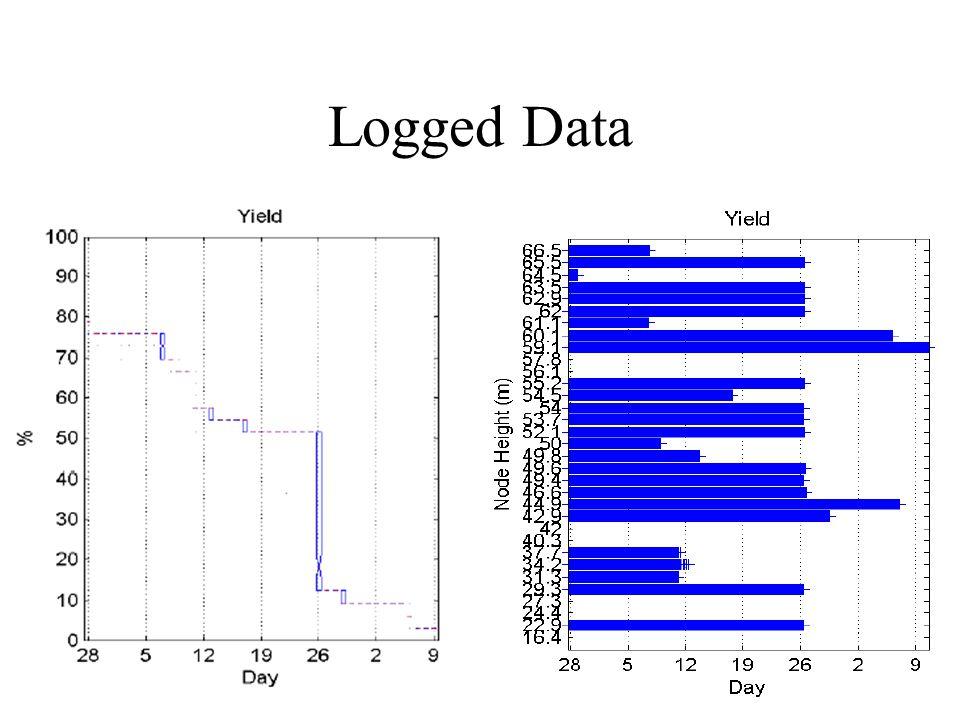 Logged Data