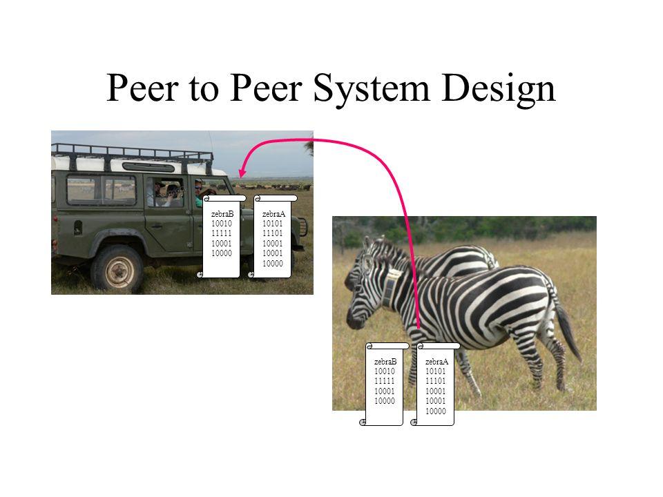 Peer to Peer System Design zebraB 10010 11111 10001 10000 zebraA 10101 11101 10001 10000 zebraB 10010 11111 10001 10000 zebraA 10101 11101 10001 10000
