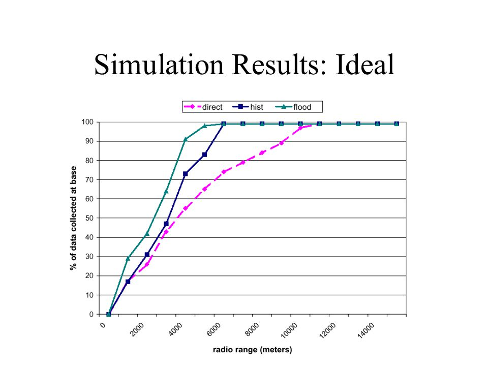 Simulation Results: Ideal
