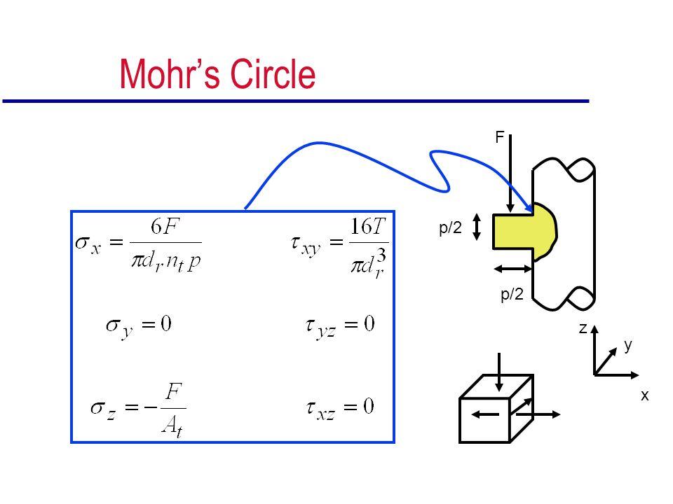 Mohr's Circle p/2 F x y z