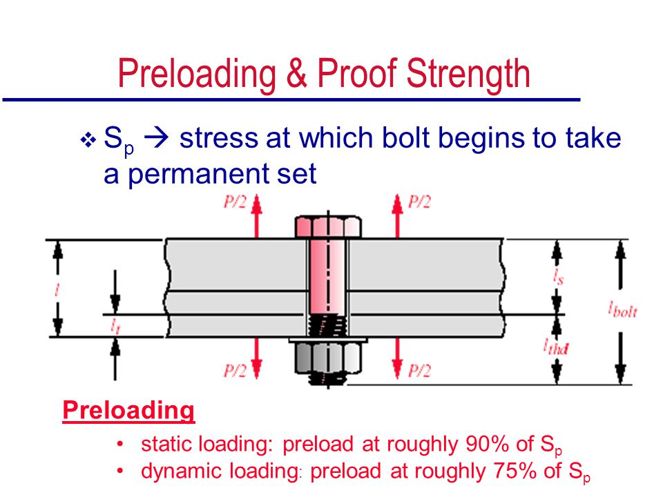 Preloading & Proof Strength  S p  stress at which bolt begins to take a permanent set Preloading static loading: preload at roughly 90% of S p dynam