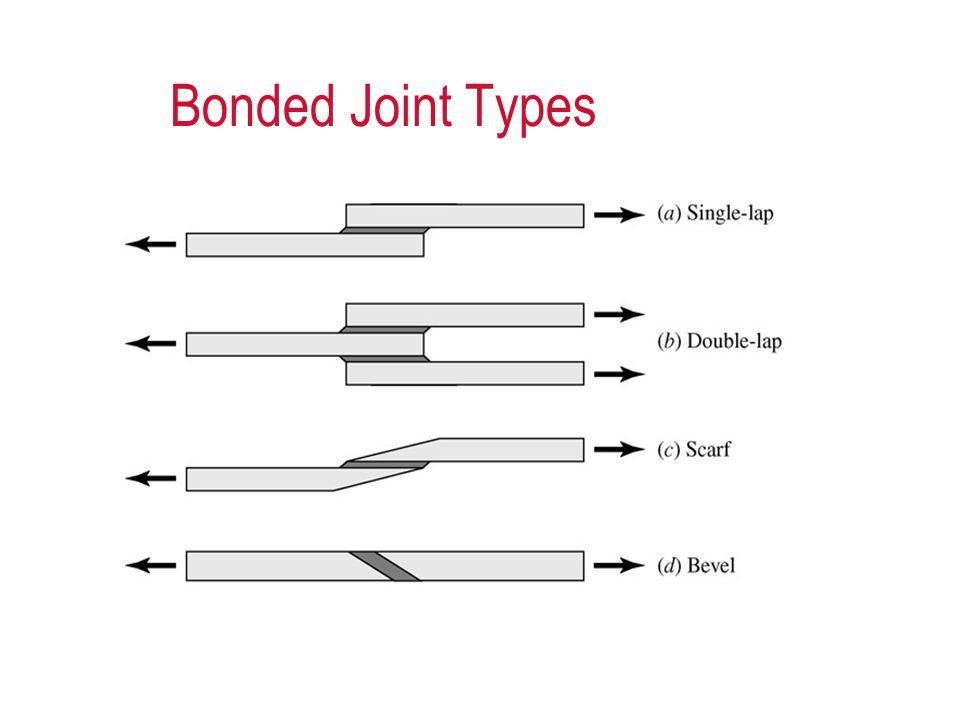 Bonded Joint Types