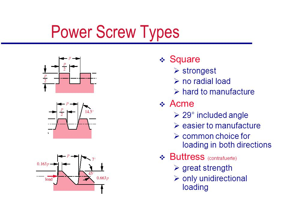 Power Screw Types  Square  strongest  no radial load  hard to manufacture  Acme  29° included angle  easier to manufacture  common choice for
