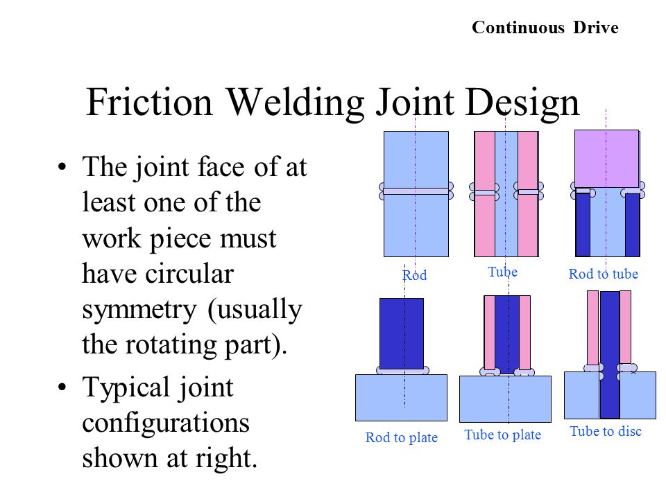 The joint face of at least one of the work piece must have circular symmetry (usually the rotating part). Typical joint configurations shown at right.