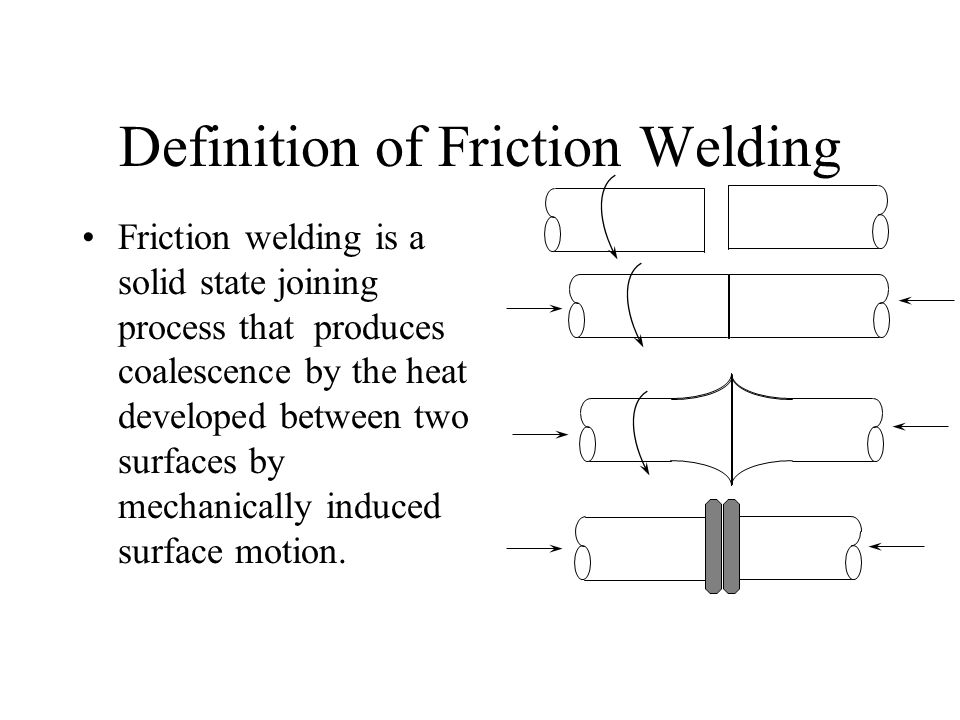 Friction welding is a solid state joining process that produces coalescence by the heat developed between two surfaces by mechanically induced surface