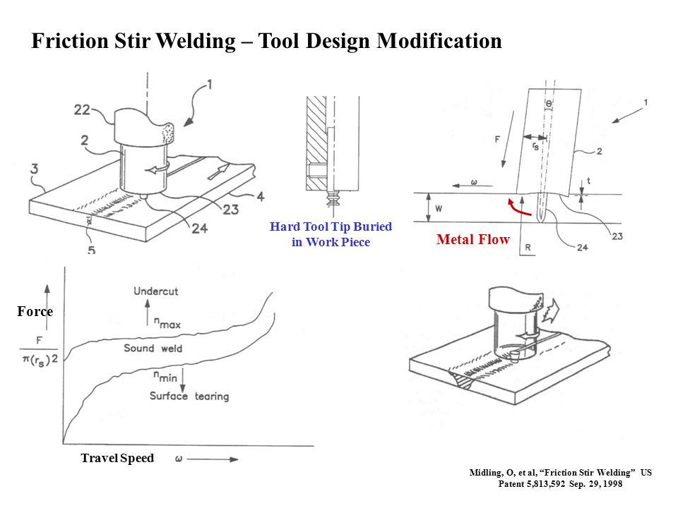 """Friction Stir Welding – Tool Design Modification Metal Flow Midling, O, et al, """"Friction Stir Welding"""" US Patent 5,813,592 Sep. 29, 1998 Hard Tool Tip"""