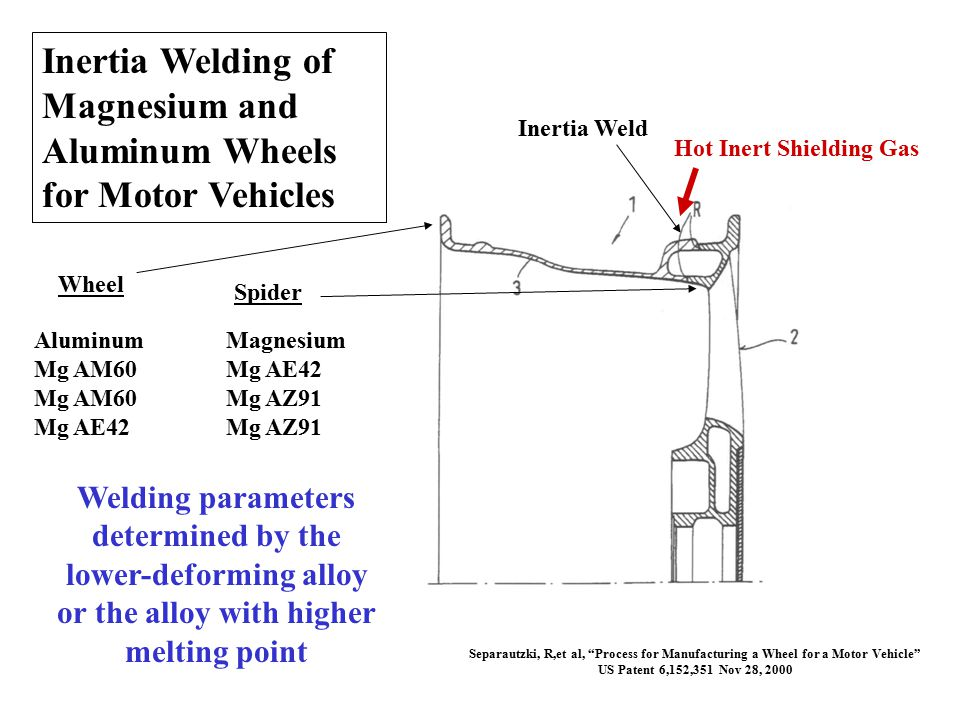Inertia Welding of Magnesium and Aluminum Wheels for Motor Vehicles Wheel Spider Inertia Weld Aluminum Magnesium Mg AM60Mg AE42 Mg AM60Mg AZ91 Mg AE42