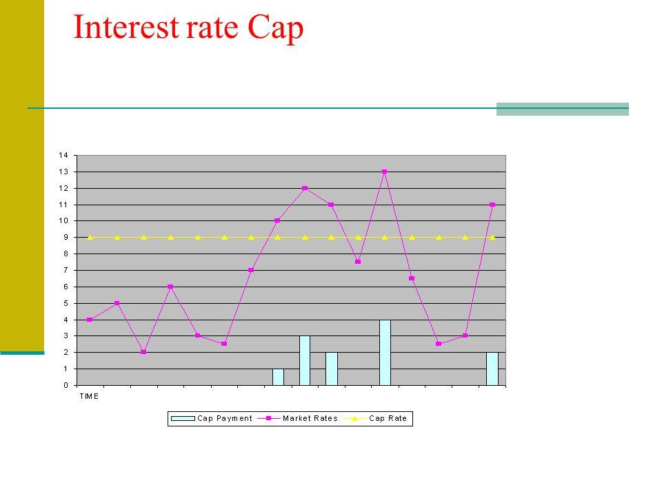 Interest rate Cap