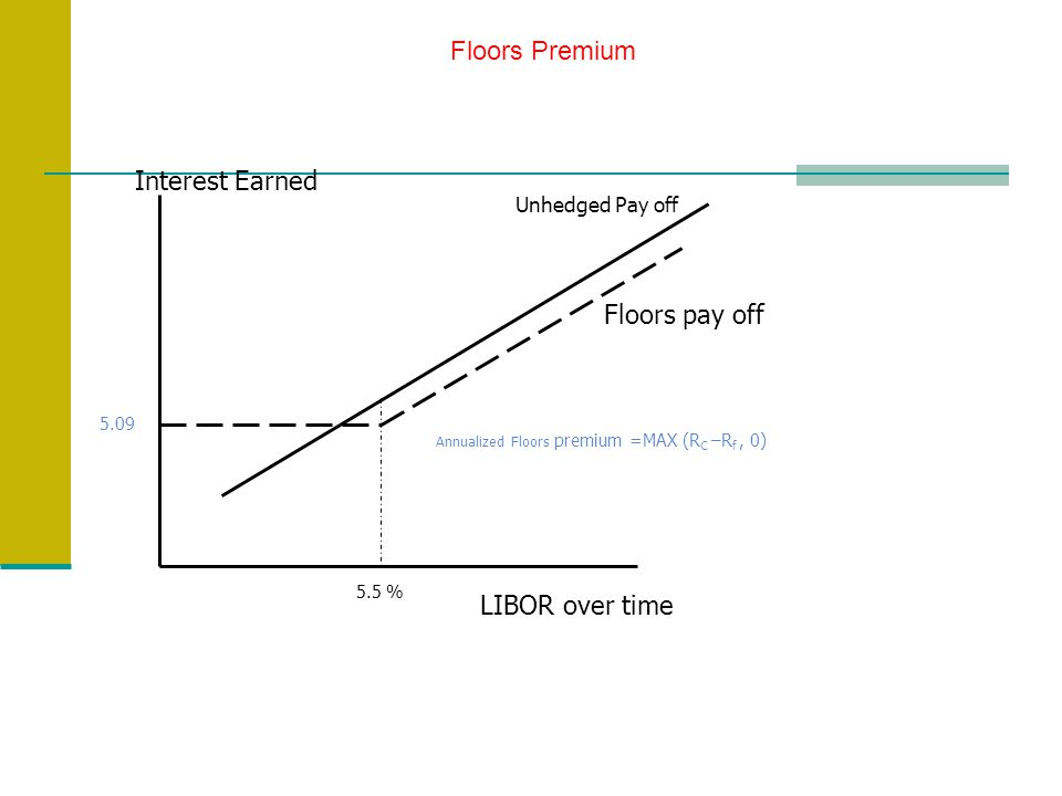 5.09 5.5 % Annualized Floors premium =MAX (R C –R f, 0) LIBOR over time Interest Earned Unhedged Pay off Floors pay off Floors Premium