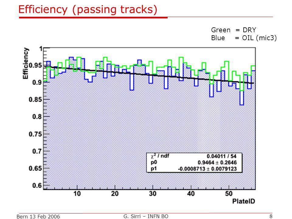 Bern 13 Feb 2006 G. Sirri – INFN BO8 Efficiency (passing tracks) Green = DRY Blue = OIL (mic3)