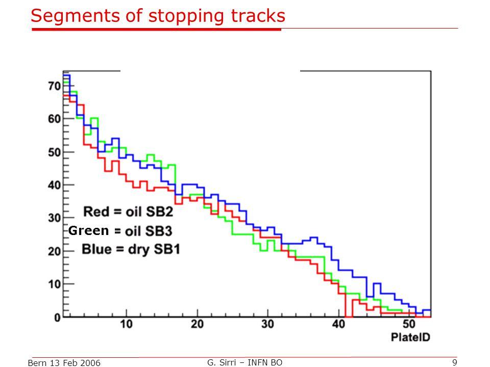 Bern 13 Feb 2006 G. Sirri – INFN BO9 Segments of stopping tracks Green
