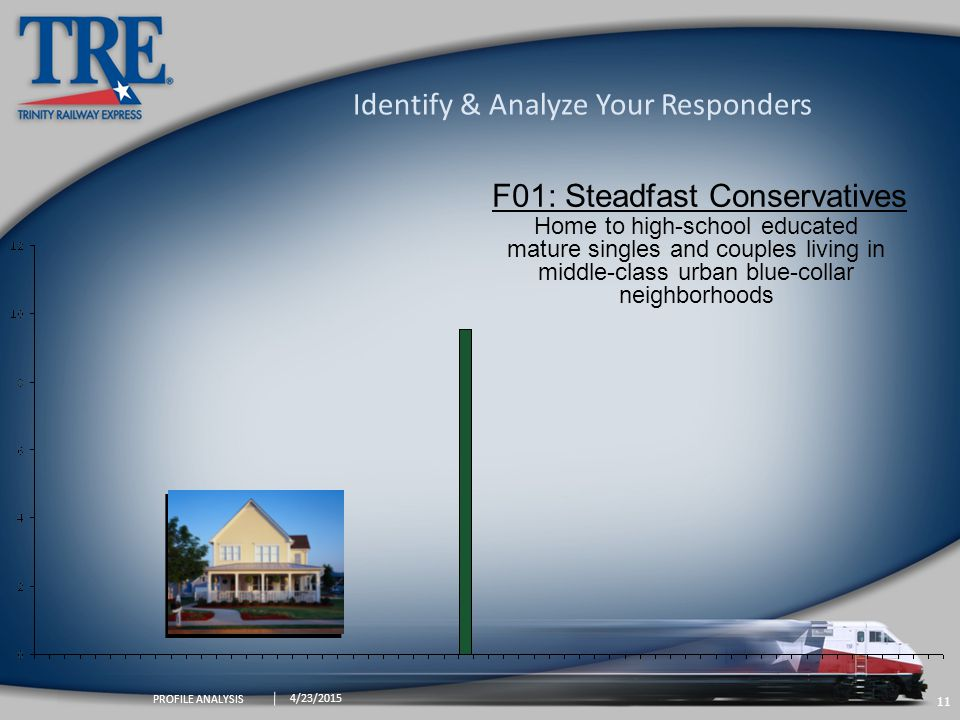11 4/23/2015 PROFILE ANALYSIS Identify & Analyze Your Responders F01: Steadfast Conservatives Home to high-school educated mature singles and couples living in middle-class urban blue-collar neighborhoods