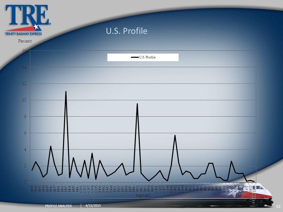 13 4/23/2015 PROFILE ANALYSIS U.S. Profile