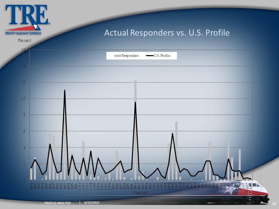 14 4/23/2015 PROFILE ANALYSIS Actual Responders vs. U.S. Profile