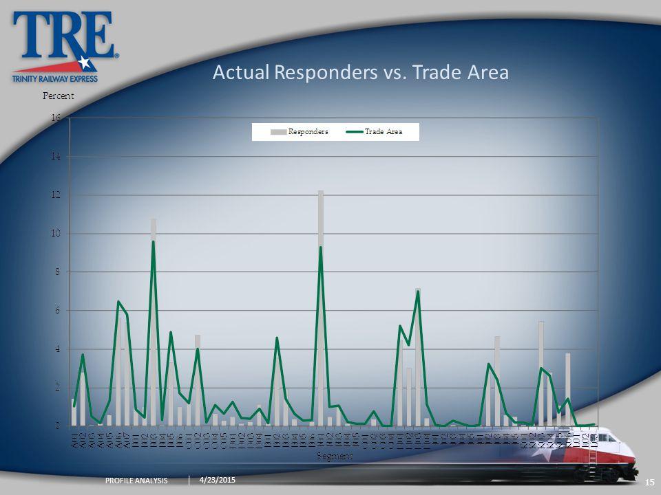 15 4/23/2015 PROFILE ANALYSIS Actual Responders vs. Trade Area