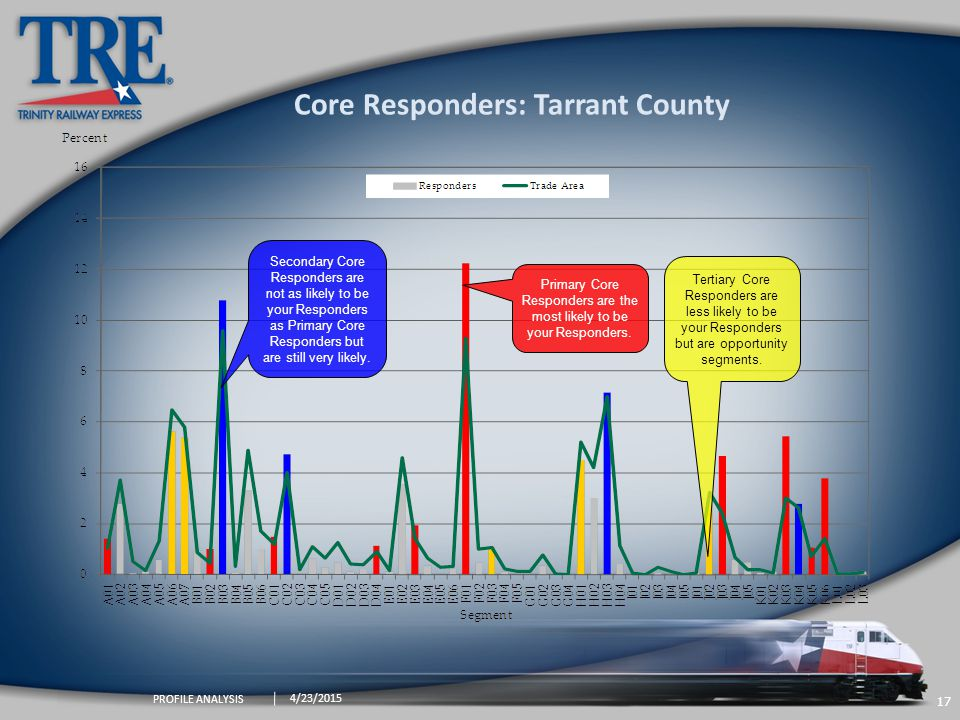 17 4/23/2015 PROFILE ANALYSIS Secondary Core Responders are not as likely to be your Responders as Primary Core Responders but are still very likely.