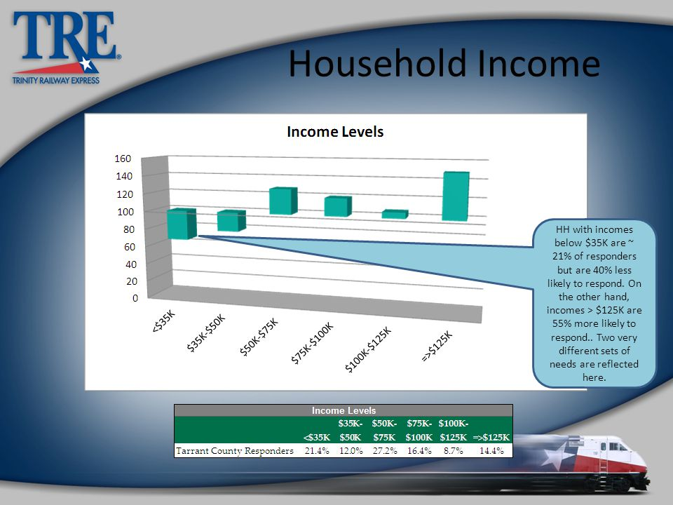 Household Income HH with incomes below $35K are ~ 21% of responders but are 40% less likely to respond.