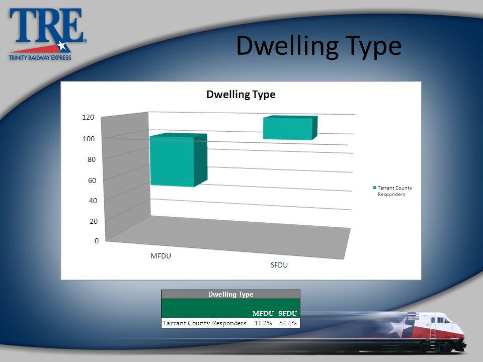 Dwelling Type