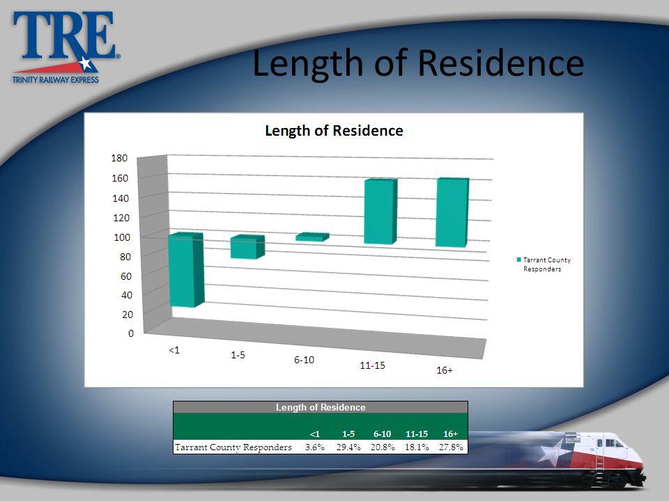 Length of Residence