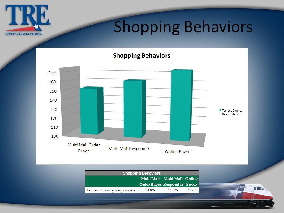Shopping Behaviors