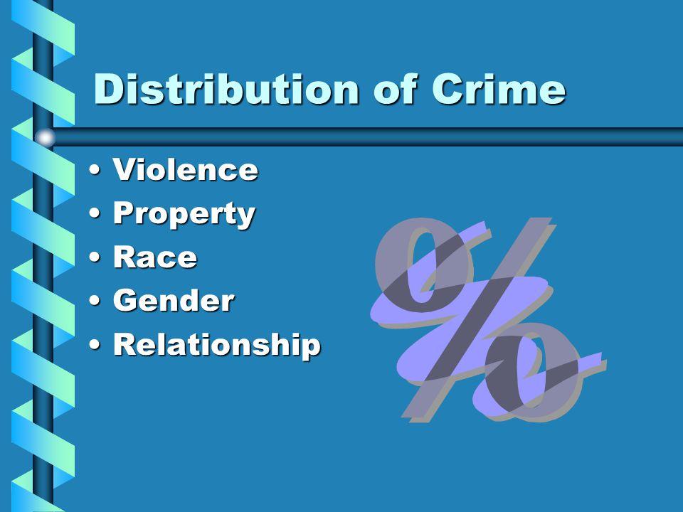 Distribution of Crime ViolenceViolence PropertyProperty RaceRace GenderGender RelationshipRelationship