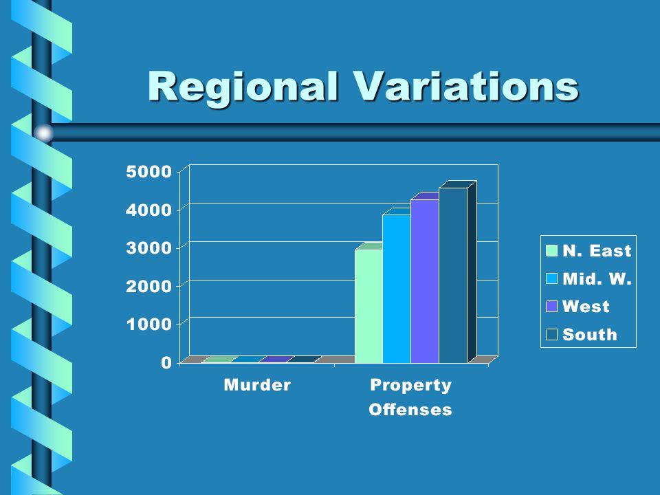 Regional Variations
