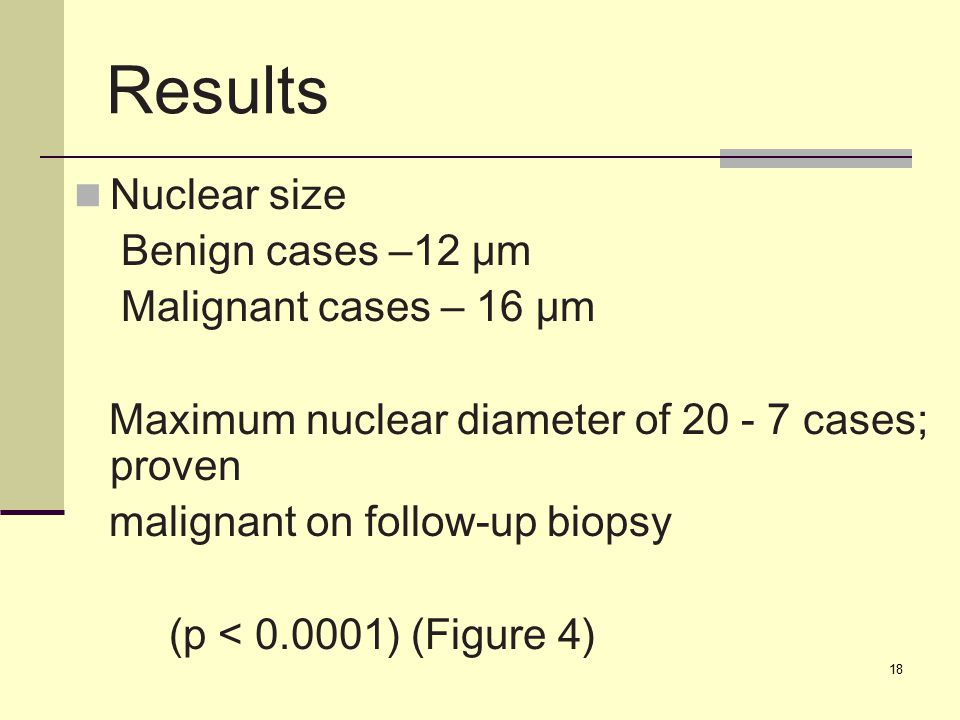 18 Results Nuclear size Benign cases –12 μm Malignant cases – 16 μm Maximum nuclear diameter of 20 - 7 cases; proven malignant on follow-up biopsy (p < 0.0001) (Figure 4)