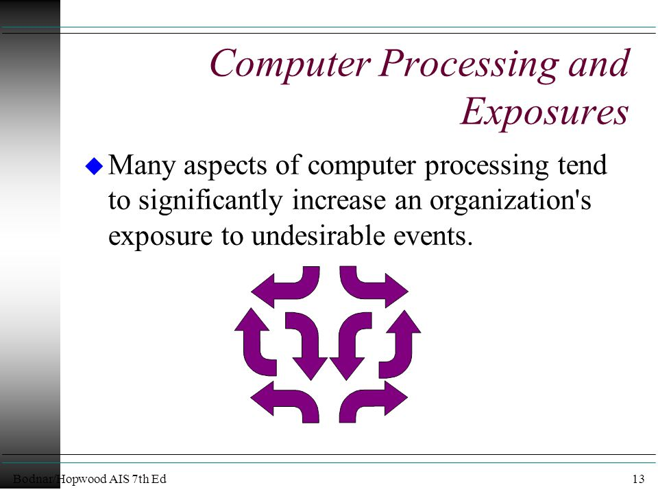 Bodnar/Hopwood AIS 7th Ed13 Computer Processing and Exposures u Many aspects of computer processing tend to significantly increase an organization s exposure to undesirable events.