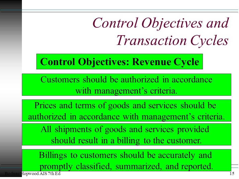 Bodnar/Hopwood AIS 7th Ed15 Control Objectives and Transaction Cycles Customers should be authorized in accordance with management's criteria.