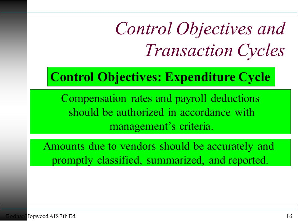 Bodnar/Hopwood AIS 7th Ed16 Control Objectives and Transaction Cycles Amounts due to vendors should be accurately and promptly classified, summarized, and reported.