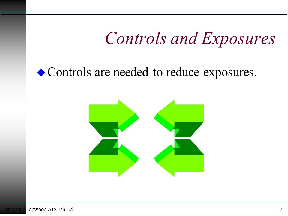 Bodnar/Hopwood AIS 7th Ed3 Control and Exposure u An exposure consists of the potential financial effect of an event multiplied by its probability of occurrence.