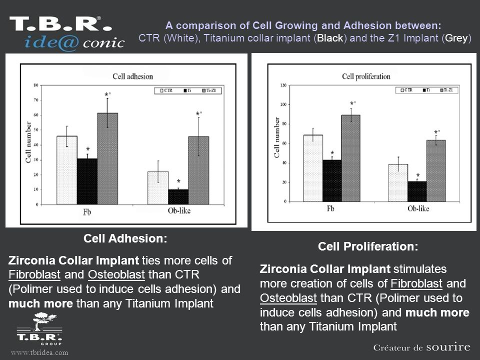 www.tbridea.com A comparison of Cell Growing and Adhesion between: CTR (White), Titanium collar implant (Black) and the Z1 Implant (Grey) Cell Adhesion: Zirconia Collar Implant ties more cells of Fibroblast and Osteoblast than CTR (Polimer used to induce cells adhesion) and much more than any Titanium Implant Cell Proliferation: Zirconia Collar Implant stimulates more creation of cells of Fibroblast and Osteoblast than CTR (Polimer used to induce cells adhesion) and much more than any Titanium Implant
