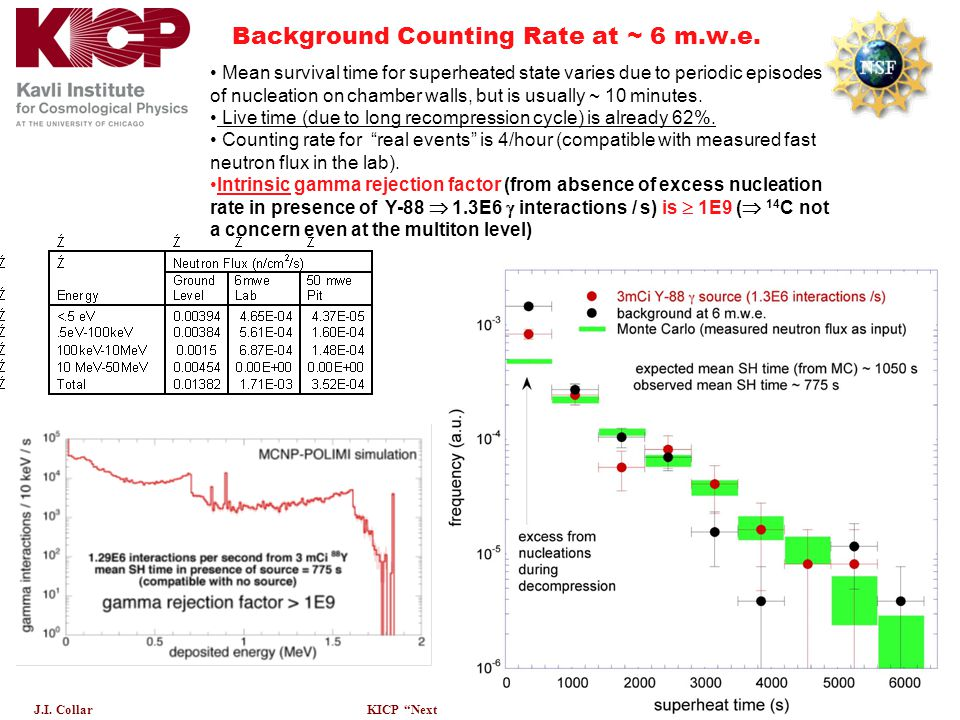 """Dec. 9-10, 2004 J.I. CollarKICP """"Next Generation DM Detectors"""" Background Counting Rate at ~ 6 m.w.e. Mean survival time for superheated state varies"""