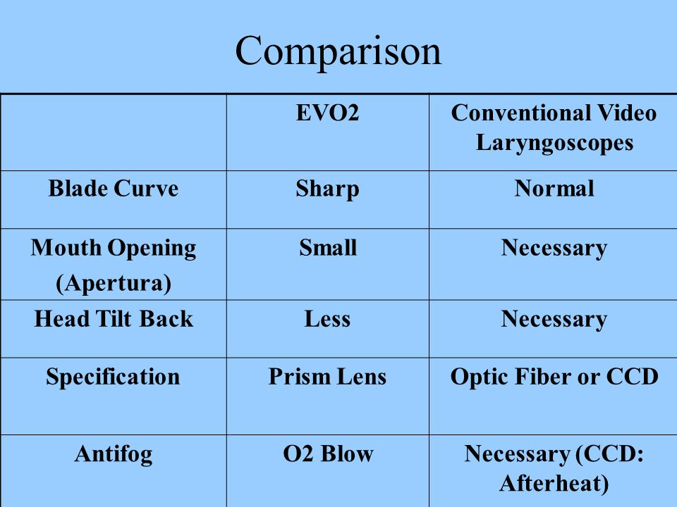 Comparison EVO2Conventional Video Laryngoscopes Blade CurveSharpNormal Mouth Opening (Apertura) SmallNecessary Head Tilt BackLessNecessary SpecificationPrism LensOptic Fiber or CCD AntifogO2 BlowNecessary (CCD: Afterheat)