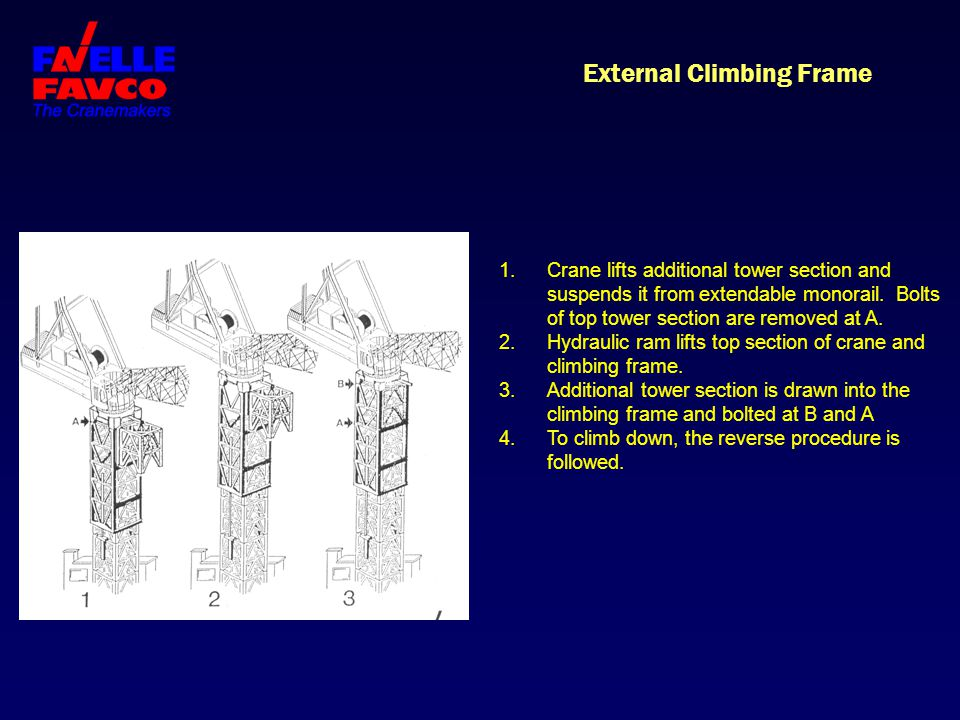 External Climbing Frame 1.Crane lifts additional tower section and suspends it from extendable monorail. Bolts of top tower section are removed at A.