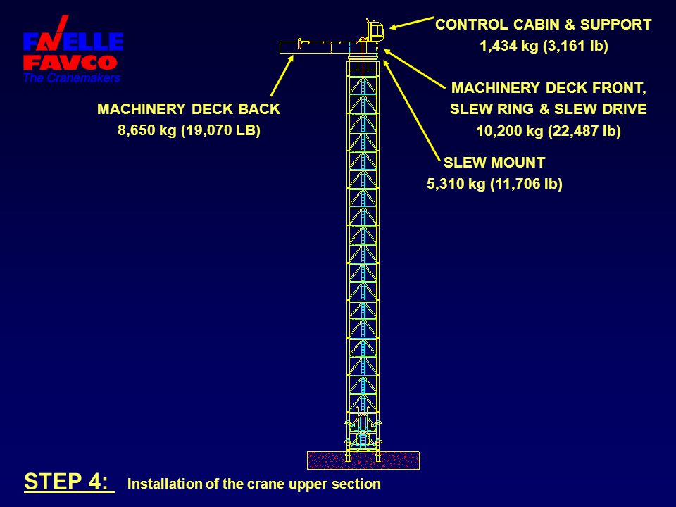 STEP 4: Installation of the crane upper section MACHINERY DECK BACK 8,650 kg (19,070 LB) CONTROL CABIN & SUPPORT 1,434 kg (3,161 lb) MACHINERY DECK FR