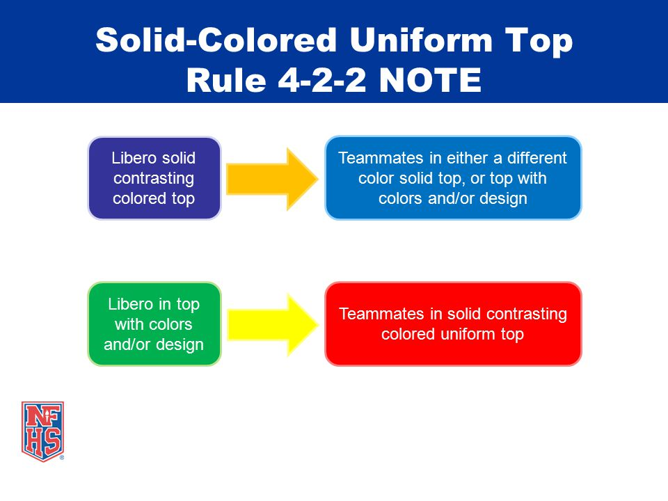 Solid-Colored Uniform Top Rule 4-2-2 NOTE Teammates in either a different color solid top, or top with colors and/or design Libero solid contrasting colored top Libero in top with colors and/or design Teammates in solid contrasting colored uniform top