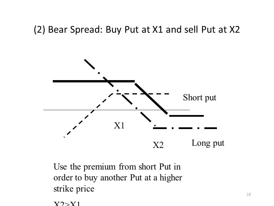 (2) Bear Spread: Buy Put at X1 and sell Put at X2 16 Short put Long put Use the premium from short Put in order to buy another Put at a higher strike