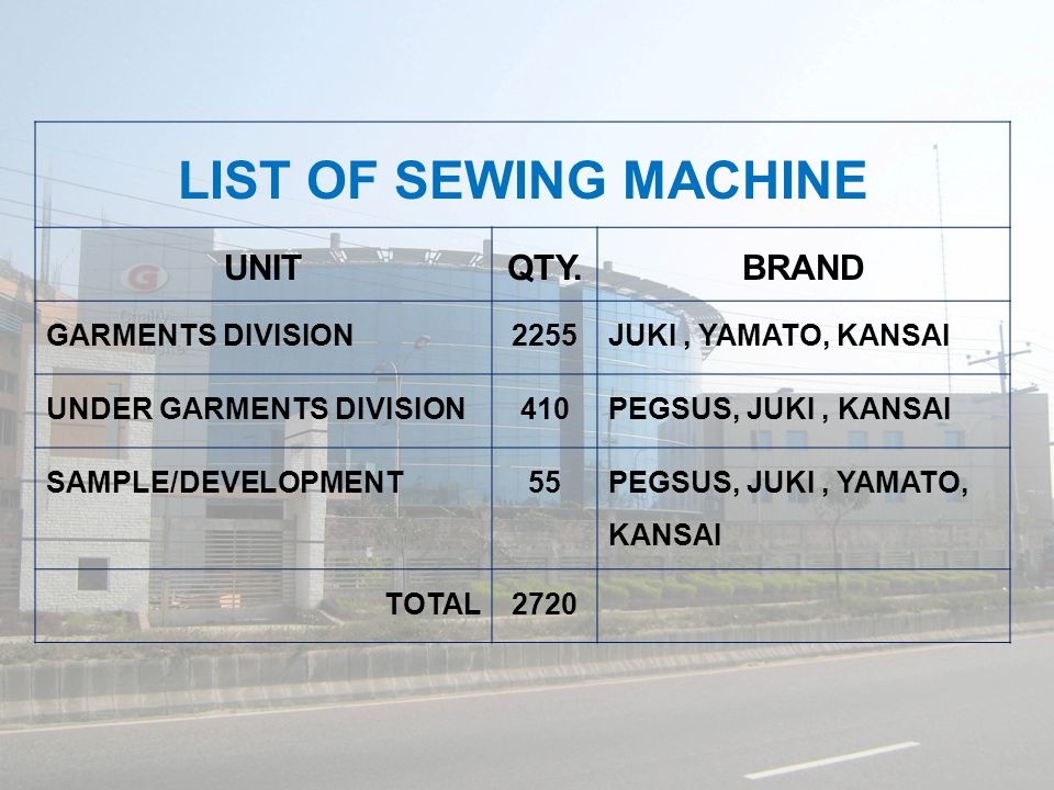 LIST OF SEWING MACHINE UNITQTY.BRAND GARMENTS DIVISION2255JUKI, YAMATO, KANSAI UNDER GARMENTS DIVISION410PEGSUS, JUKI, KANSAI SAMPLE/DEVELOPMENT55 PEGSUS, JUKI, YAMATO, KANSAI TOTAL2720