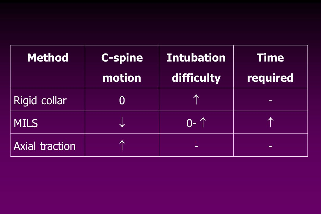 Method C-spine motion Intubation difficulty Time required Rigid collar0  - MILS  0-  Axial traction  --