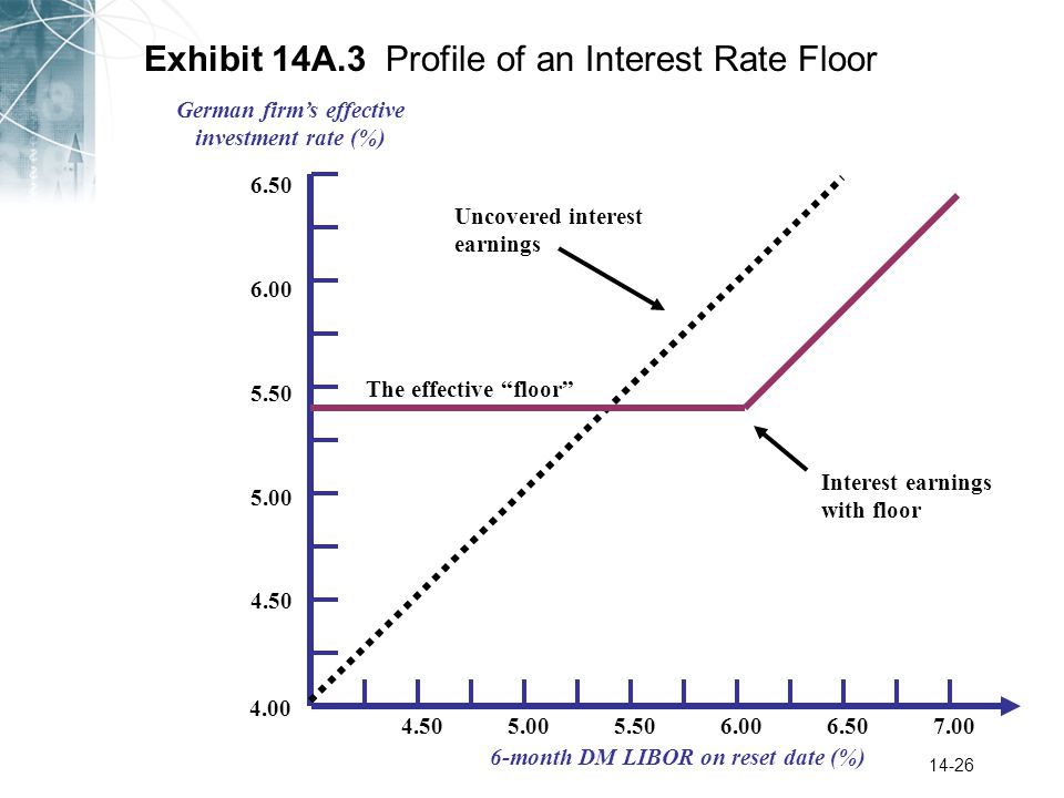 14-26 Exhibit 14A.3 Profile of an Interest Rate Floor German firm's effective investment rate (%) 6-month DM LIBOR on reset date (%) 4.00 4.50 5.00 5.50 6.00 4.505.005.506.507.006.00 6.50 Uncovered interest earnings Interest earnings with floor The effective floor