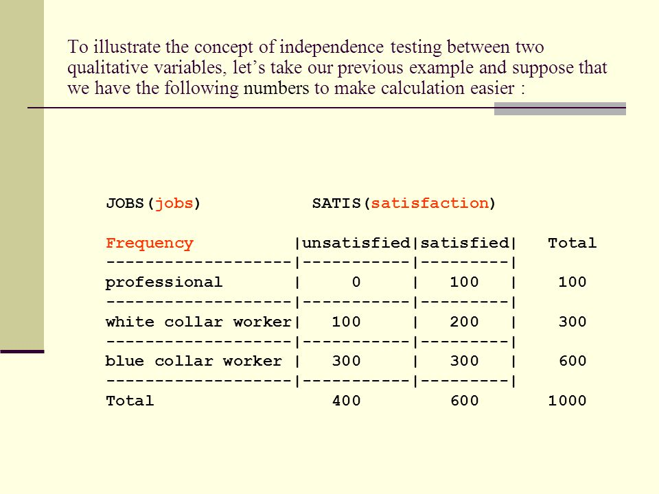 To illustrate the concept of independence testing between two qualitative variables, let's take our previous example and suppose that we have the following numbers to make calculation easier : JOBS(jobs) SATIS(satisfaction) Frequency |unsatisfied|satisfied| Total -------------------|-----------|---------| professional | 0 | 100 | 100 -------------------|-----------|---------| white collar worker| 100 | 200 | 300 -------------------|-----------|---------| blue collar worker | 300 | 300 | 600 -------------------|-----------|---------| Total 400 600 1000