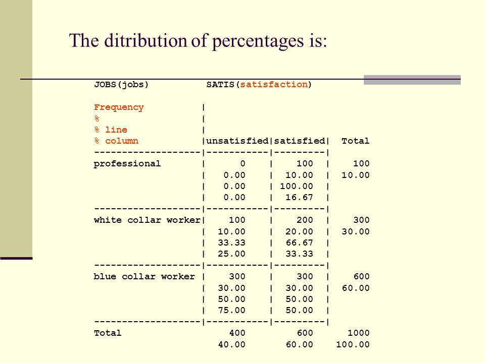 Example: JOBS (jobs) SATIS(satisfaction) Obs.