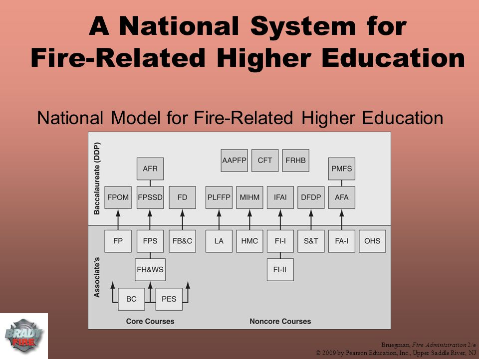 Bruegman, Fire Administration 2/e © 2009 by Pearson Education, Inc., Upper Saddle River, NJ A National System for Fire-Related Higher Education National Model for Fire-Related Higher Education