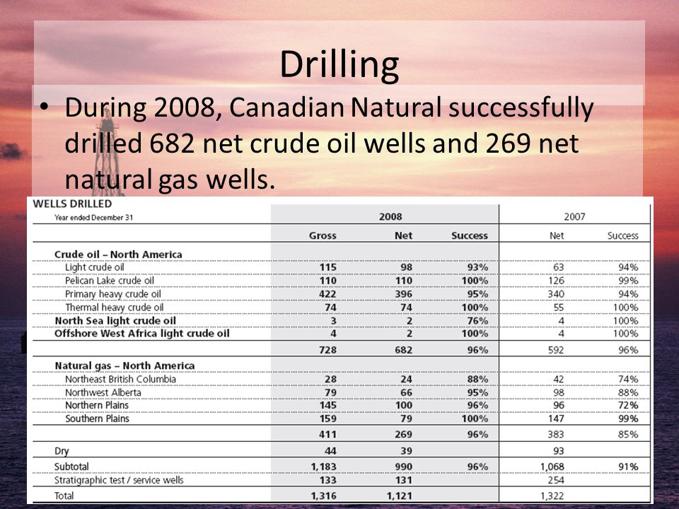 Drilling During 2008, Canadian Natural successfully drilled 682 net crude oil wells and 269 net natural gas wells.