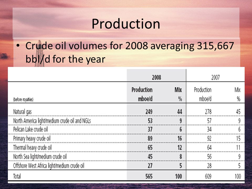 Production Crude oil volumes for 2008 averaging 315,667 bbl/d for the year