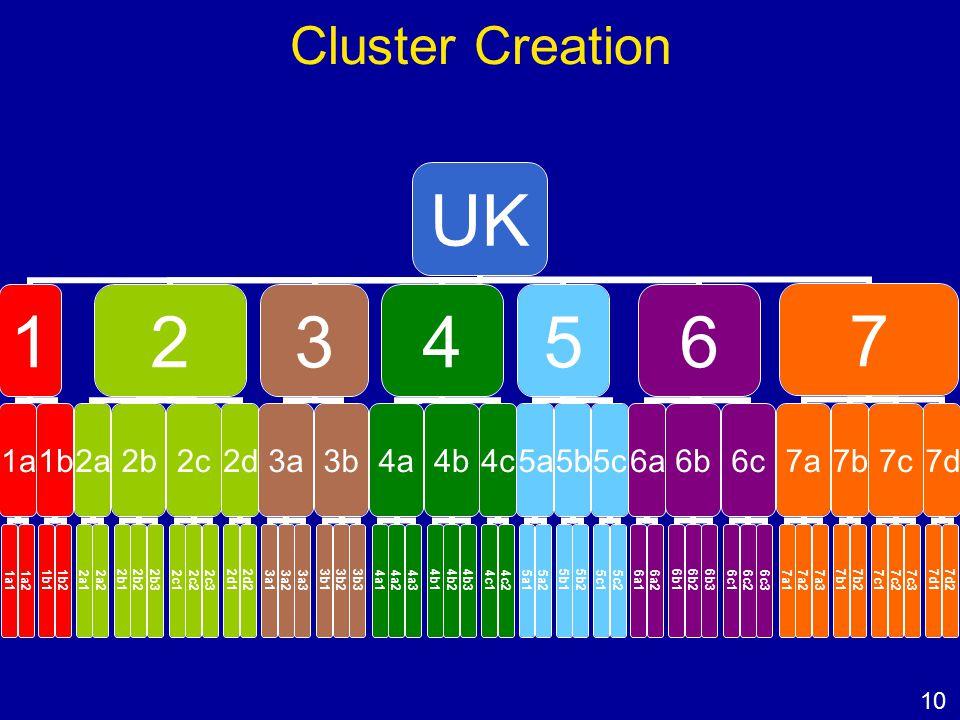 Cluster Creation UK 1 1a 1a11a2 1b 1b11b2 2 2a 2a12a2 2b 2b12b22b3 2c 2c12c22c3 2d 2d12d2 3 3a 3a13a23a3 3b 3b13b23b3 4 4a 4a14a24a3 4b 4b14b24b3 4c 4