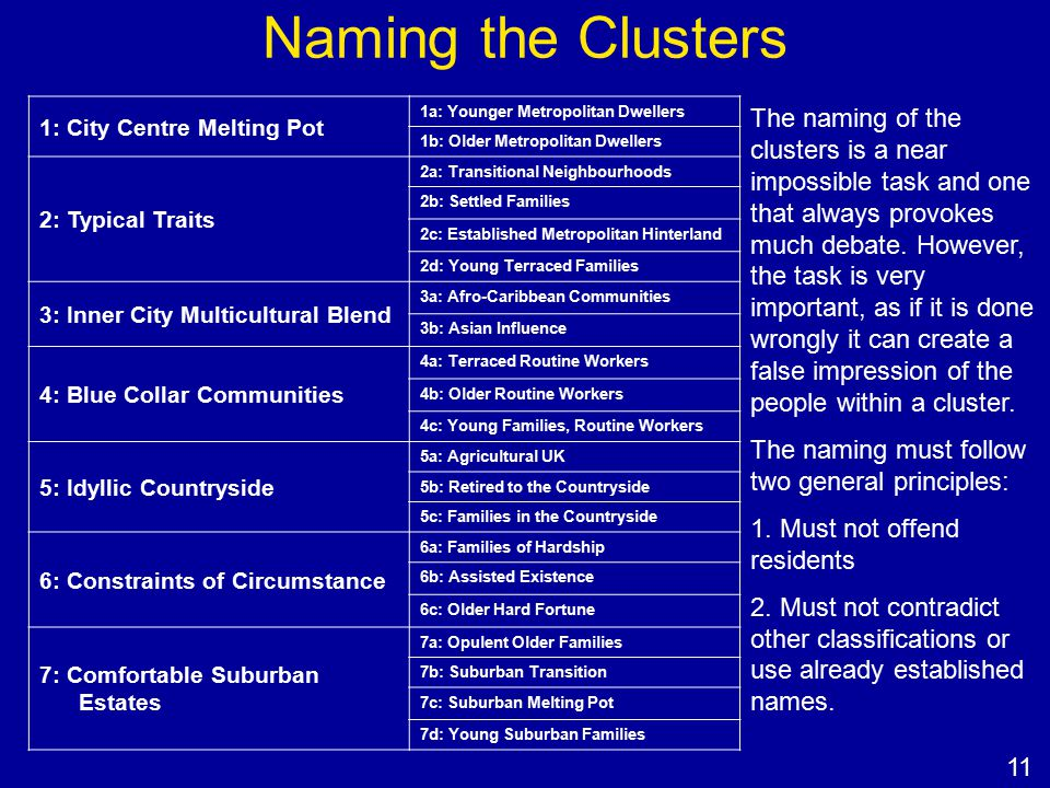 Naming the Clusters 1: City Centre Melting Pot 1a: Younger Metropolitan Dwellers 1b: Older Metropolitan Dwellers 2: Typical Traits 2a: Transitional Neighbourhoods 2b: Settled Families 2c: Established Metropolitan Hinterland 2d: Young Terraced Families 3: Inner City Multicultural Blend 3a: Afro-Caribbean Communities 3b: Asian Influence 4: Blue Collar Communities 4a: Terraced Routine Workers 4b: Older Routine Workers 4c: Young Families, Routine Workers 5: Idyllic Countryside 5a: Agricultural UK 5b: Retired to the Countryside 5c: Families in the Countryside 6: Constraints of Circumstance 6a: Families of Hardship 6b: Assisted Existence 6c: Older Hard Fortune 7: Comfortable Suburban Estates 7a: Opulent Older Families 7b: Suburban Transition 7c: Suburban Melting Pot 7d: Young Suburban Families The naming of the clusters is a near impossible task and one that always provokes much debate.